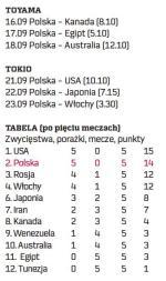 Mecze Polaków (czas polski)
