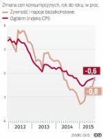 Ceny żywności już nie pogłębiają deflacji