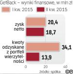 Getback zarobił  55 mln zł w I półroczu