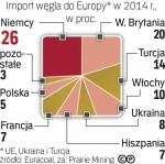 Europa importuje  duże ilości węgla
