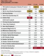 Fundusze akcji globalnych rynków rozwiniętych