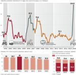 Bez politycznych zmian rotacja prezesów na GPW spadłaby w 2015 r. do 13,8 proc.