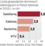 Rynek TV w Polsce