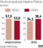 Polacy jedzą coraz więcej drobiu