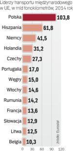 Produkcja AGD w Polsce systematycznie rośnie