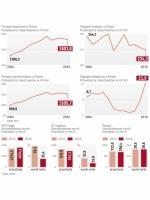 Łączne przewozy towarów w Polsce utrzymują się na wysokim poziomie