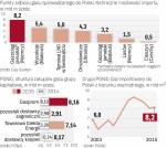 Polska najwięcej gazu importuje z Rosji