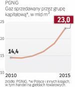 Rośnie sprzedaż gazu