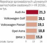 `najpopularniejsze są auta niemieckich marek