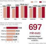 Stany Zjednoczone i UE ratują branżę