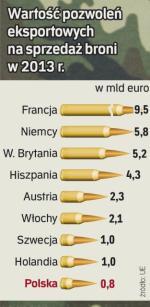 Czołowe zbrojownie UE