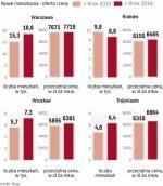 Oferta deweloperów rośnie, ale ceny są stabilne.