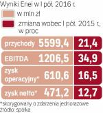 Wyniki enei wsparły rezultaty Bogdanki