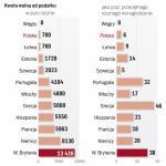 Kwota wolna w Polsce jedną z najniższych w UE