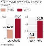 XTB zarabia coraz mniej
