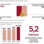 Wartość eksportu branży systematycznie rośnie