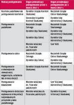 Organy przejmujące postępowania po 1 marca 2017 r.