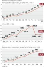 Dobrowolne konta emerytalne są mało popularne
