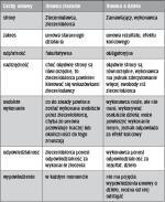 Cechy charakteryzujące umowę zlecenia i umowę o dzieło