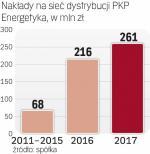 Do 2020 r. PKPE wyda 1,5 mld zł na inwestycje