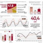 Polska jest jednym z najmniej zależnych energetycznie krajów UE