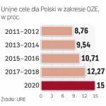 Zobowiązania Polski