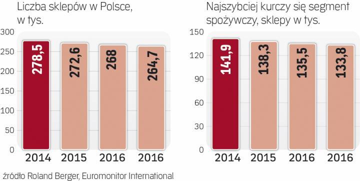 Tesco Zamierza Zamykać Kolejne Sklepy W Polsce Archiwum