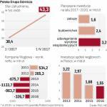 PGG do 2020 roku wyda na inwestycje 7,2 mld zł