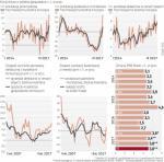 Inwestycyjny motor wzrostu ruszył, konsumpcyjny jest na pełnych obrotach