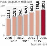 80 proc. eksportu trafia do krajów UE