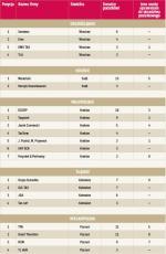 Ranking według regionów