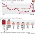 Ceny paliw mają istotny wpływ na inflację