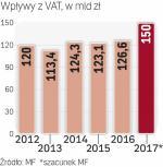 23 mld zł więcej z VAT
