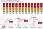 Inwestorzy zagraniczni preferują największe spółki