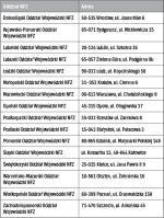 Kontakty adresowe Narodowego Funduszu Zdrowia