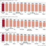 Fundusze emerytalne najskuteczniej inwestujące w różnych okresach