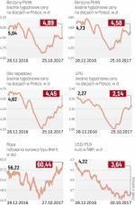 Kursy ropy i paliw płynnych rosną od lipca