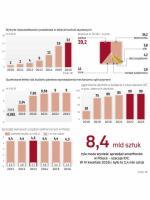 W 2016 r. fiskus wykrył nieprawidłowości w obrocie elektroniką na 7,5 mld zł