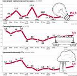 Wyższe ceny węgla i CO2 argumentem energetyków  za podniesieniem taryfy dla gospodarstw