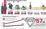 Przybywa zamożnych Polaków. Do tej grupy można zaliczyć już ponad 1 mln osób. W ślad za tym trendem rośnie krajowy rynek towarów luksusowych, którego wartość wynosi już 21 mld zł.