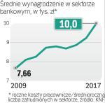 Płace rosną