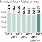 Poczta Polska odbudowuje przychody