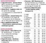 33. kolejka Ekstraklasy