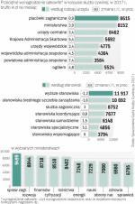 Wysokie płace w Warszawie i niskie w terenie