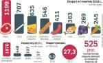 Wartość eksportu polskiej żywności wzrosła pięciokrotnie od wstąpienia Polski do Unii Europejskiej.  Nawet embargo narzucone w 2014 r. przez Rosję nie przeszkodziło w rozwoju. Sukces tym bardziej zdumiewa,  że żywność wciąż nie doczekała się udanej i szeroko zakrojonej akcji promocyjnej za granicą
