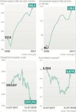 Chiny mogą stracić więcej, ich rynek zniżkuje