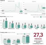 >Polska branża drobiarska w ostatnich miesiącach notuje spore zyski