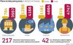Polacy coraz chętniej zatrudniają Ukraińców. Także Ukraińcy coraz częściej rzucają pracę u siebie i wyjeżdżają  do Polski. Powodem są ogromne różnice w płacach