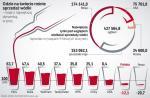 Rynek wódki kurczy się w Polsce od kilku lat, choć wartość rocznej sprzedaży wciąż przekracza 10 mld zł. Nowych klientów zdobywają piwa rzemieślnicze i wino, którego cena spada. Rośnie też sprzedaż drogich alkoholi,  jak whisky. Wciąż jednak są kraje, w których wódka trzyma się mocno