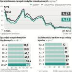Rosnący rynek hipotek przejęło sześć banków